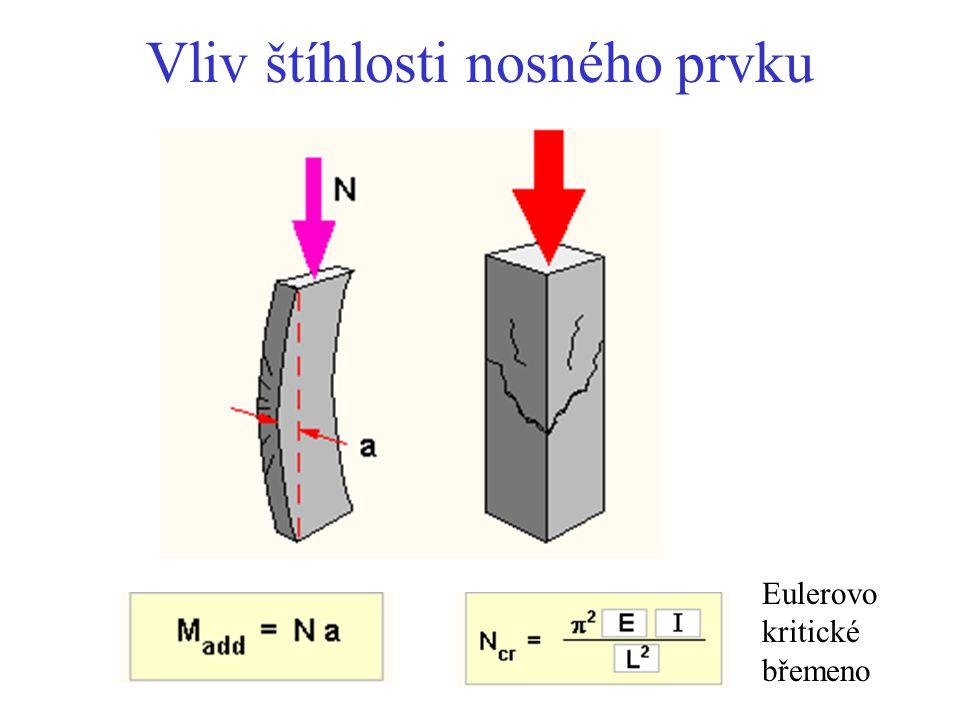 Vliv štíhlosti nosného prvku Eulerovo kritické břemeno