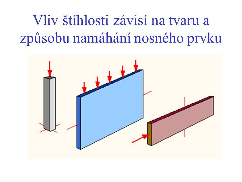 Vliv štíhlosti závisí na tvaru a způsobu namáhání nosného prvku