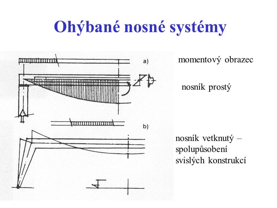 Ohýbané nosné systémy nosník prostý nosník vetknutý – spolupůsobení svislých konstrukcí momentový obrazec