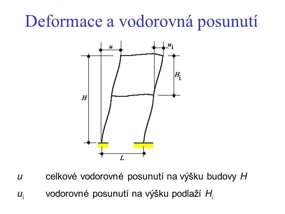 Deformace a vodorovná posunutí ucelkové vodorovné posunutí na výšku budovy H u i vodorovné posunutí na výšku podlaží H i
