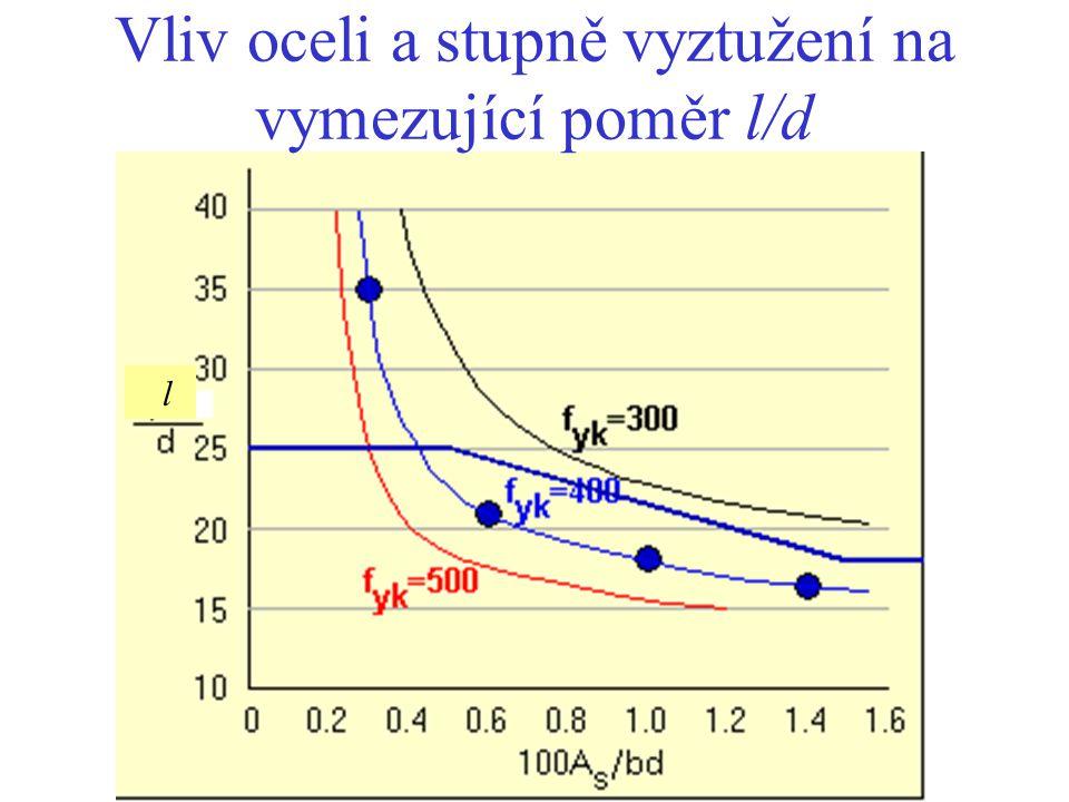 l Vliv oceli a stupně vyztužení na vymezující poměr l/d