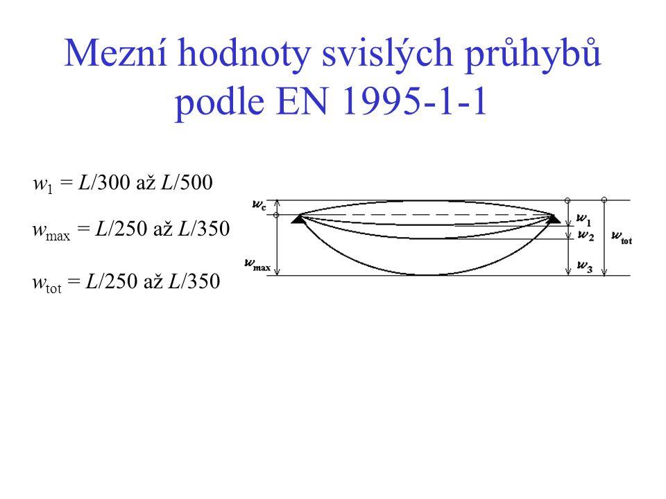 Mezní hodnoty svislých průhybů podle EN 1995-1-1 w 1 = L/300 až L/500 w max = L/250 až L/350 w tot = L/250 až L/350