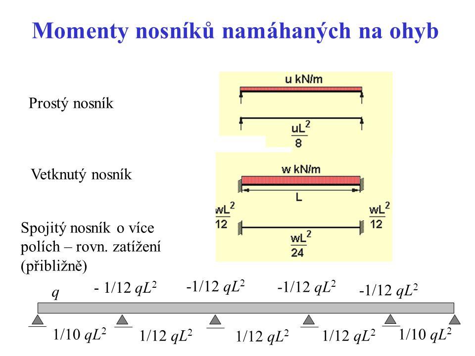 Momenty nosníků namáhaných na ohyb Prostý nosník Vetknutý nosník - 1/12 qL 2 1/12 qL 2 -1/12 qL 2 1/10 qL 2 Spojitý nosník o více polích – rovn. zatíž