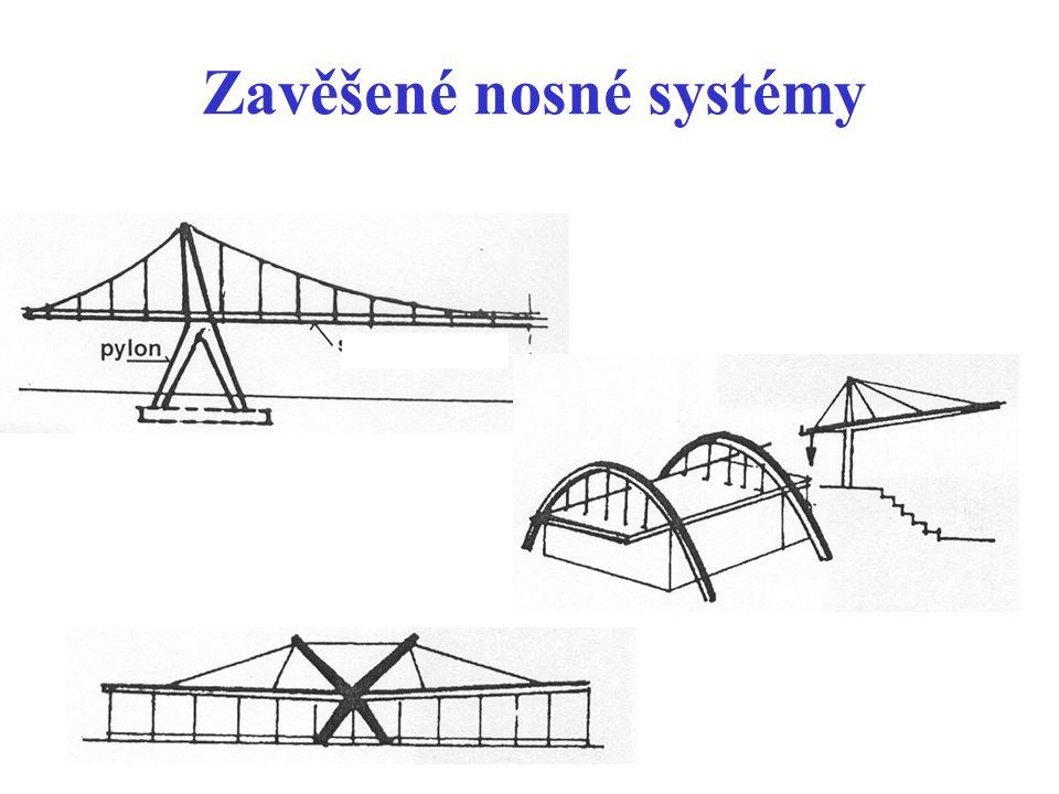 Zavěšené nosné systémy