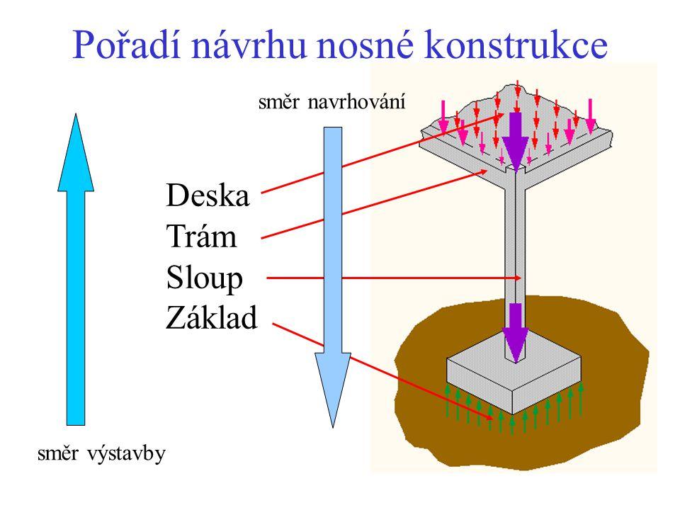 Pořadí návrhu nosné konstrukce Deska Trám Sloup Základ směr výstavby směr navrhování