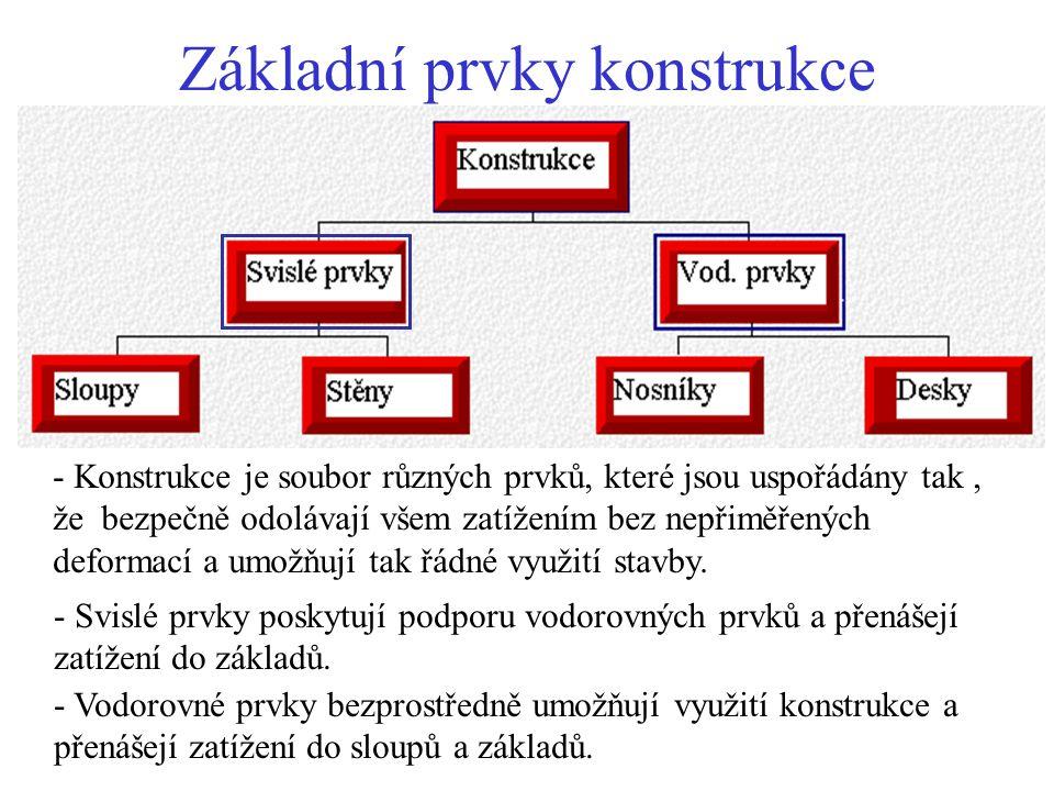 Přetvoření Zatěžovací případy 3 a 4 Zatěžovací případy 1 a 2