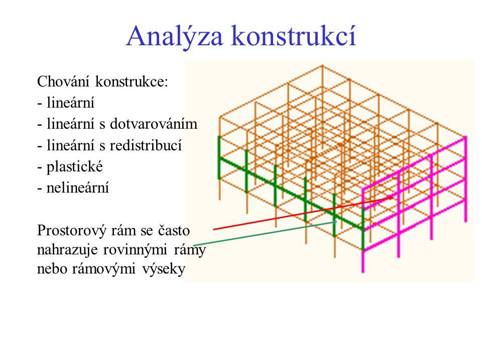 Rámové výseky u rovinného rámu a)Rovinný rám s neposuvnými styčníky b)Rámový výsek s vetknutými sloupy c)Dílčí rámový výsek d)Výsek s jedním sloupem e)Spojitý nosník poloviční tuhost