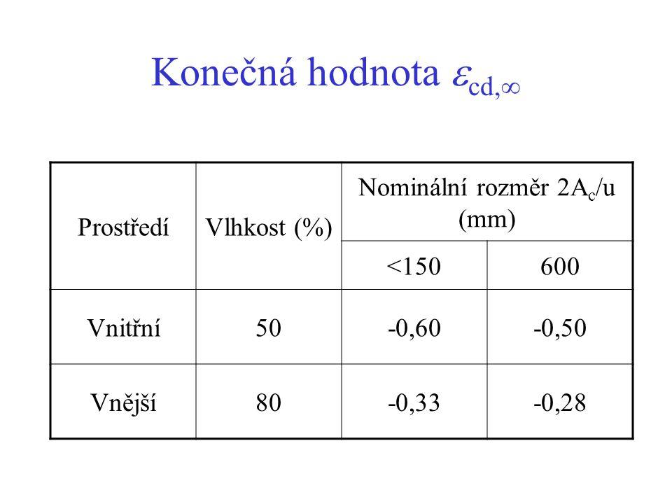 Konečná hodnota  cd,  ProstředíVlhkost (%) Nominální rozměr 2A c /u (mm) <150600 Vnitřní50-0,60-0,50 Vnější80-0,33-0,28
