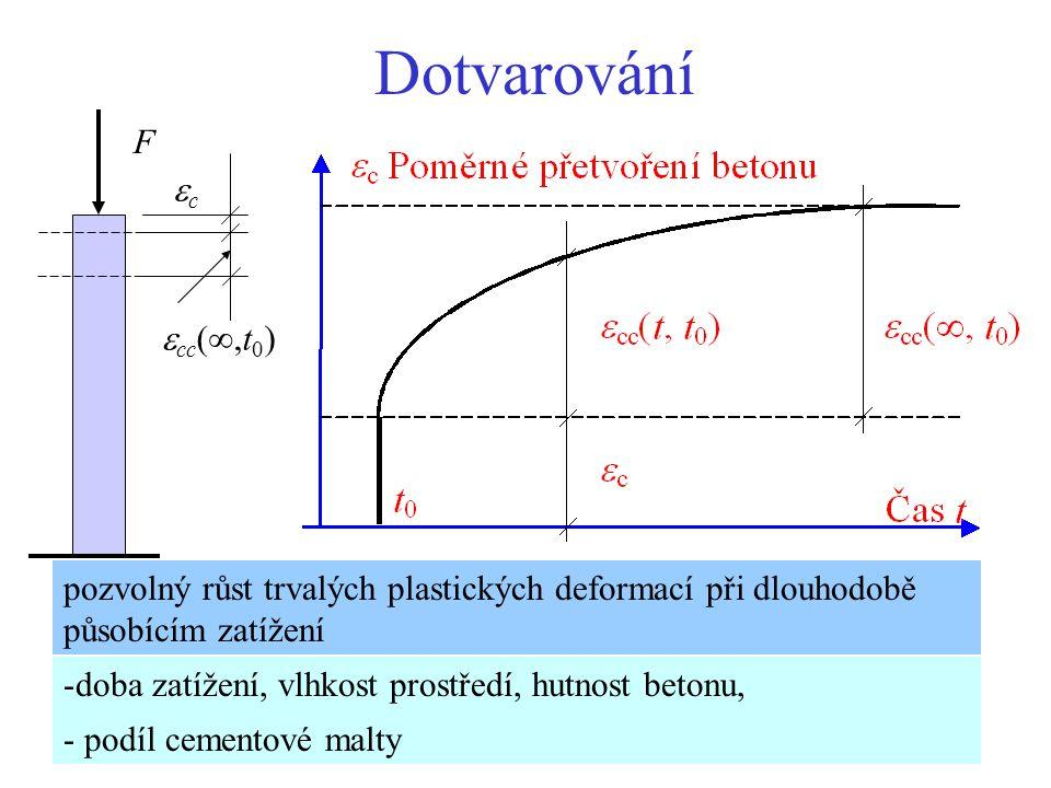 Dotvarování F cc  cc ( ,t 0 ) pozvolný růst trvalých plastických deformací při dlouhodobě působícím zatížení -doba zatížení, vlhkost prostředí, hu