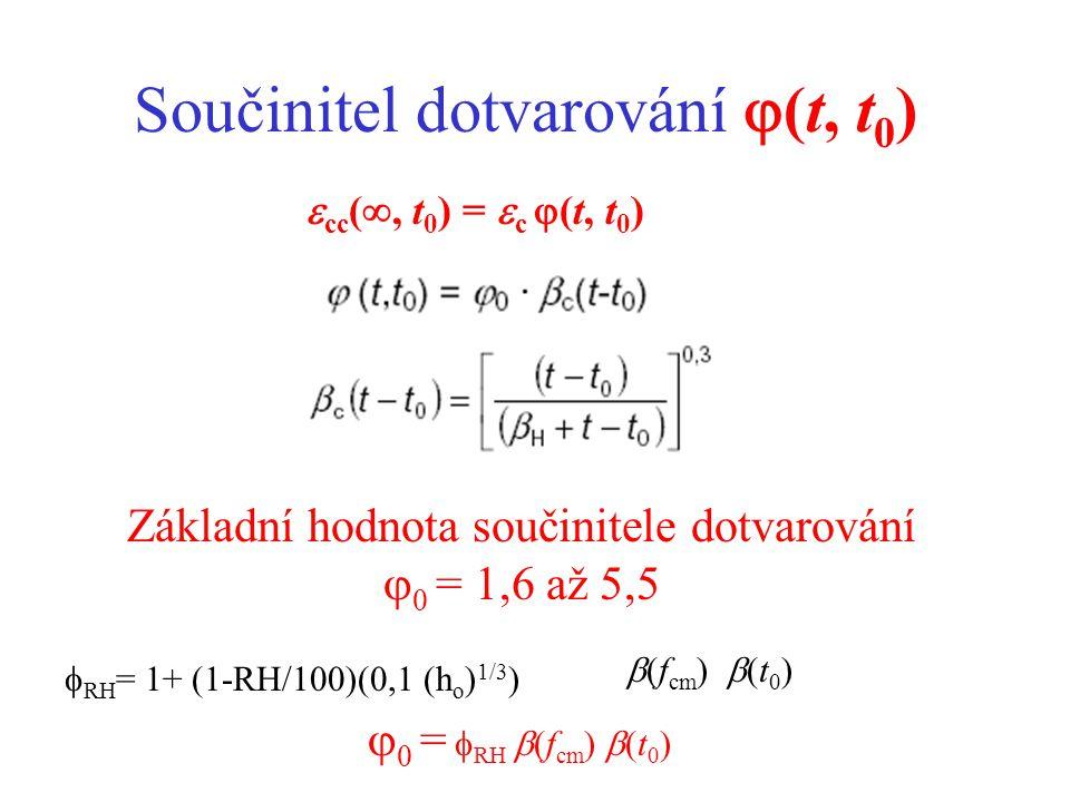 Součinitel dotvarování  (t, t 0 ) Základní hodnota součinitele dotvarování  0 = 1,6 až 5,5  cc ( , t 0 ) =  c  (t, t 0 )  RH = 1+ (1-RH/100)(0,