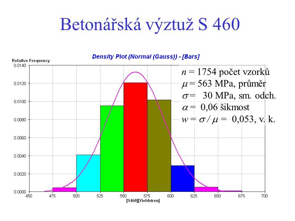 Betonářská výztuž S 460 n = 1754 počet vzorků  = 563 MPa, průměr  = 30 MPa, sm. odch.  = 0,06 šikmost w =  /  = 0,053, v. k.