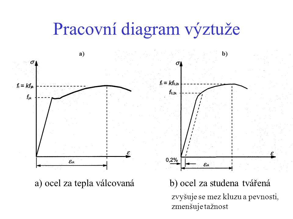 Pracovní diagram výztuže a)b) a) ocel za tepla válcovaná b) ocel za studena tvářená zvyšuje se mez kluzu a pevnosti, zmenšuje tažnost