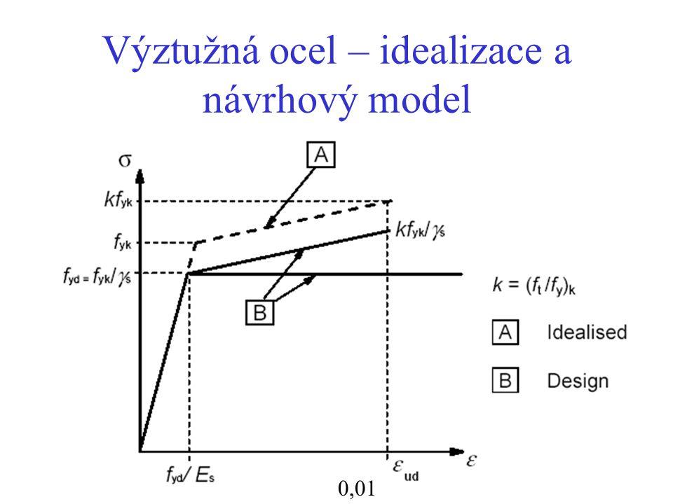 Výztužná ocel – idealizace a návrhový model 0,01
