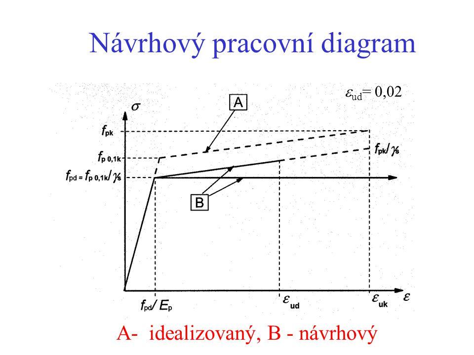 Návrhový pracovní diagram A- idealizovaný, B - návrhový  ud = 0,02