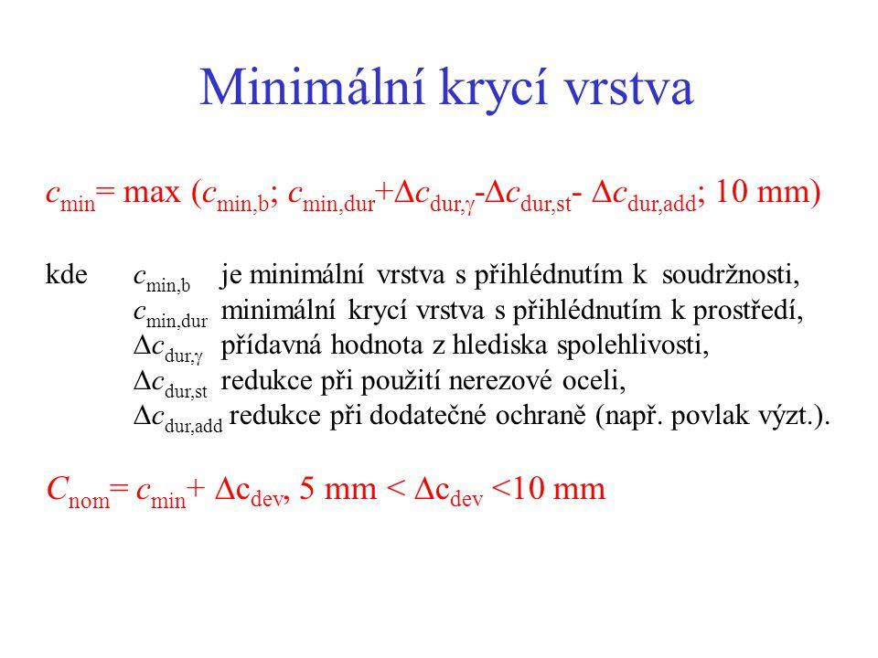 Minimální krycí vrstva c min = max (c min,b ; c min,dur +  c dur,  -  c dur,st -  c dur,add ; 10 mm) kdec min,b je minimální vrstva s přihlédnutím