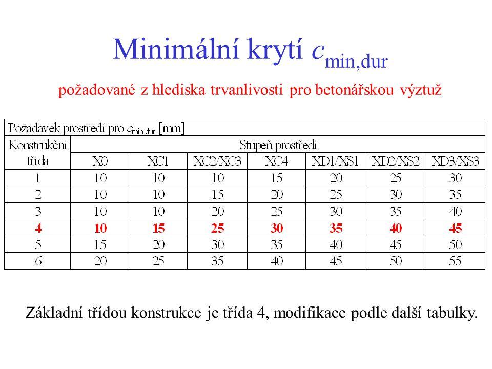 Minimální krytí c min,dur požadované z hlediska trvanlivosti pro betonářskou výztuž Základní třídou konstrukce je třída 4, modifikace podle další tabu