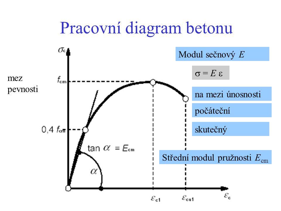 Pracovní diagram betonu Modul sečnový E  = E  na mezi únosnosti počáteční skutečný Střední modul pružnosti E cm mez pevnosti