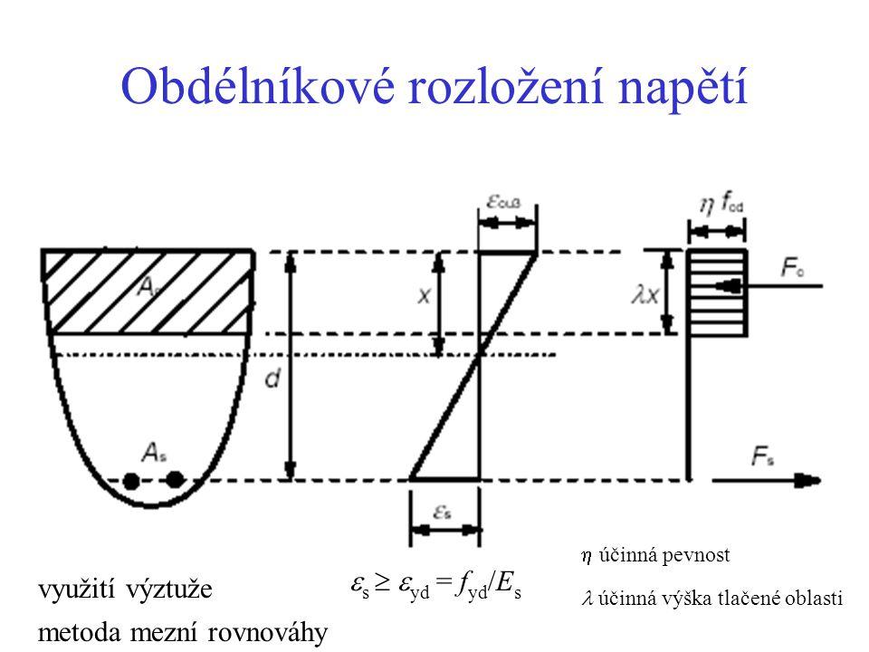 Obdélníkové rozložení napětí  s   yd = f yd /E s využití výztuže metoda mezní rovnováhy  účinná pevnost účinná výška tlačené oblasti