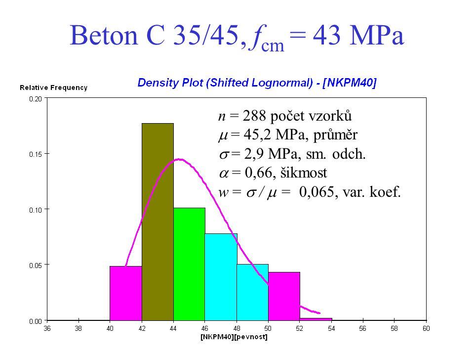Beton C 35/45, f cm = 43 MPa n = 288 počet vzorků  = 45,2 MPa, průměr  = 2,9 MPa, sm. odch.  = 0,66, šikmost w =  /  = 0,065, var. koef.