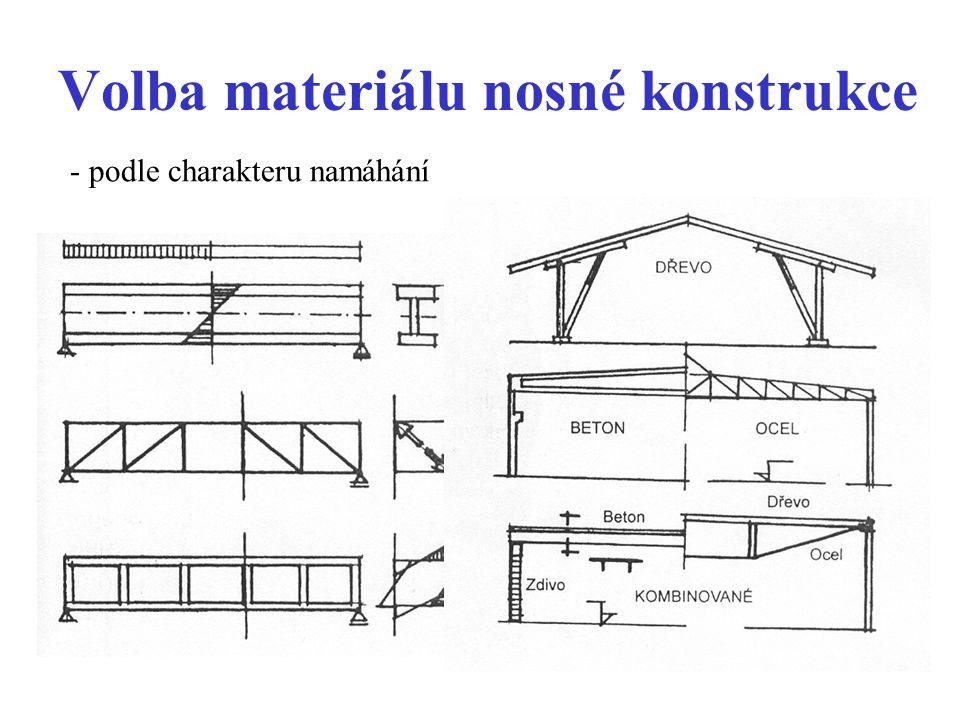 Volba materiálu nosné konstrukce - podle charakteru namáhání