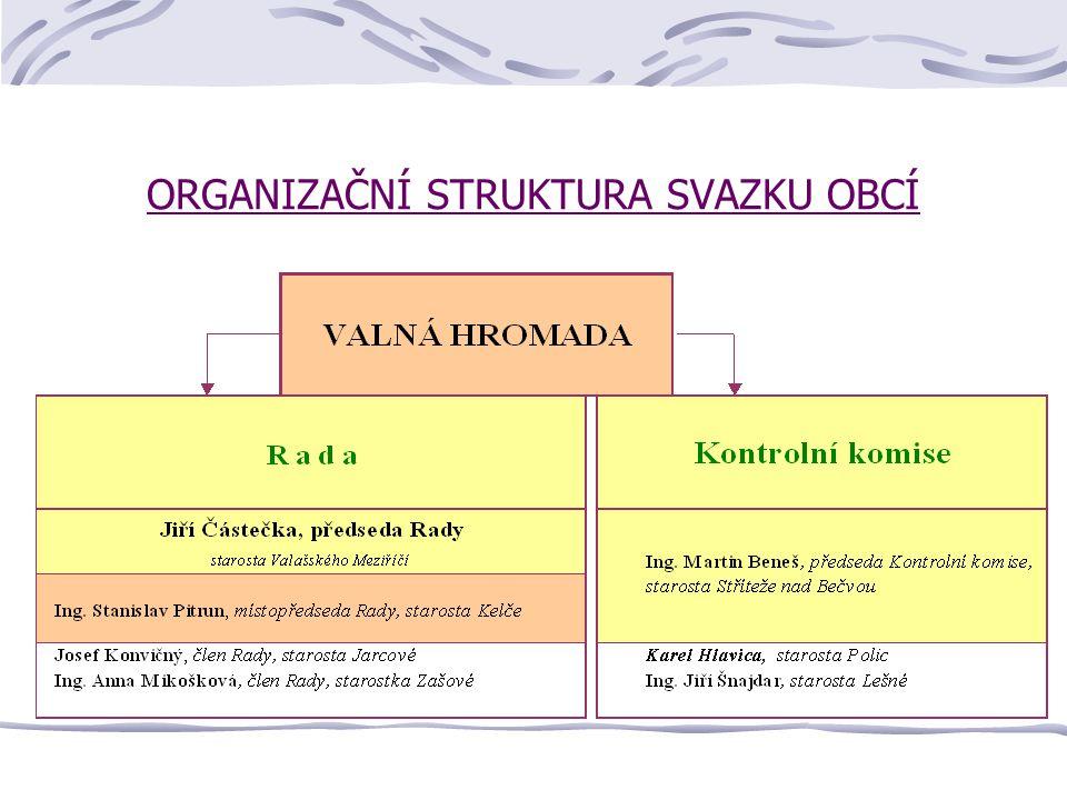 ORGANIZAČNÍ STRUKTURA SVAZKU OBCÍ