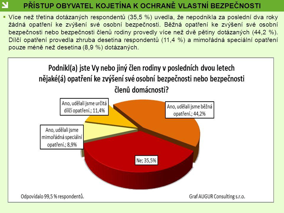 PŘÍSTUP OBYVATEL KOJETÍNA K OCHRANĚ VLASTNÍ BEZPEČNOSTI  Více než třetina dotázaných respondentů (35,5 %) uvedla, že nepodnikla za poslední dva roky