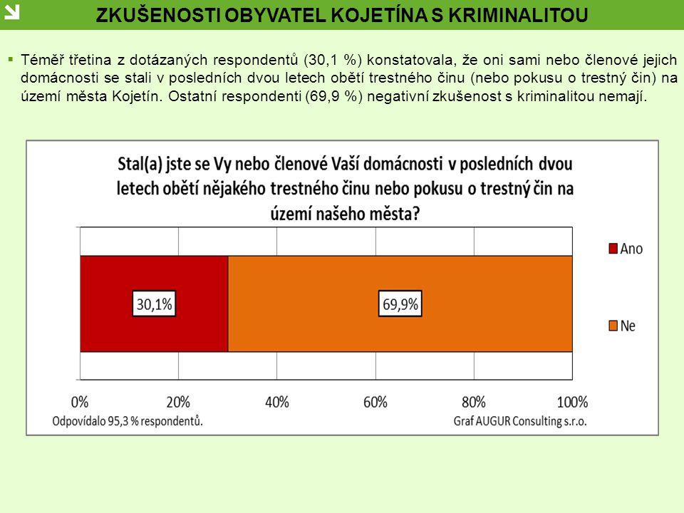 ZKUŠENOSTI OBYVATEL KOJETÍNA S KRIMINALITOU  Téměř třetina z dotázaných respondentů (30,1 %) konstatovala, že oni sami nebo členové jejich domácnosti