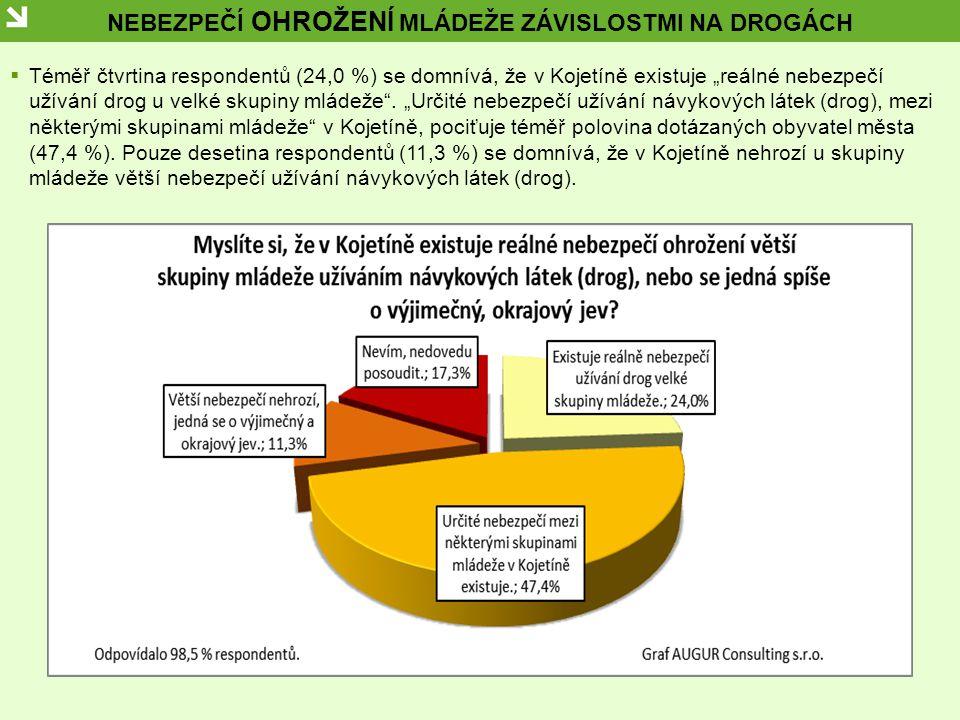 """NEBEZPEČÍ OHROŽENÍ MLÁDEŽE ZÁVISLOSTMI NA DROGÁCH  Téměř čtvrtina respondentů (24,0 %) se domnívá, že v Kojetíně existuje """"reálné nebezpečí užívání drog u velké skupiny mládeže ."""