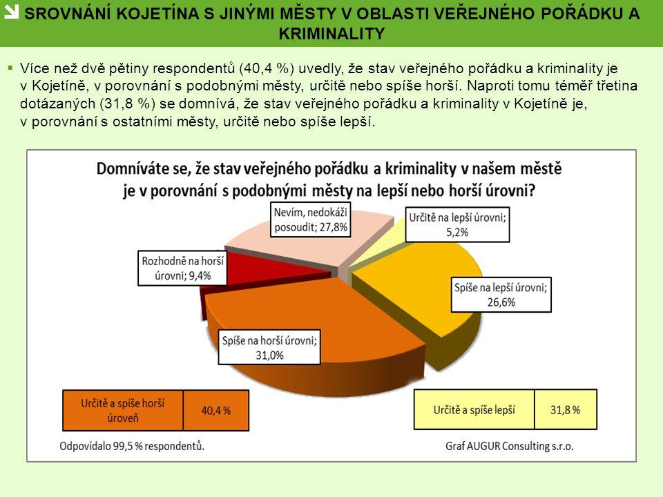 SROVNÁNÍ KOJETÍNA S JINÝMI MĚSTY V OBLASTI VEŘEJNÉHO POŘÁDKU A KRIMINALITY  Více než dvě pětiny respondentů (40,4 %) uvedly, že stav veřejného pořádk