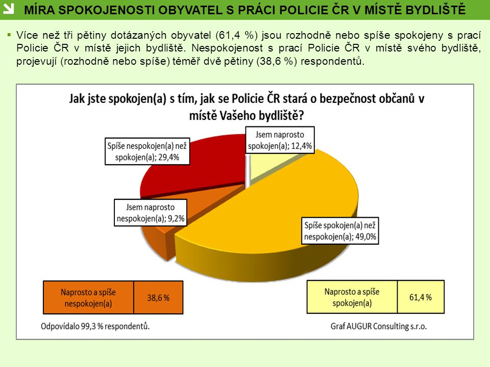 MÍRA SPOKOJENOSTI OBYVATEL S PRÁCI POLICIE ČR V MÍSTĚ BYDLIŠTĚ  Více než tři pětiny dotázaných obyvatel (61,4 %) jsou rozhodně nebo spíše spokojeny s prací Policie ČR v místě jejich bydliště.