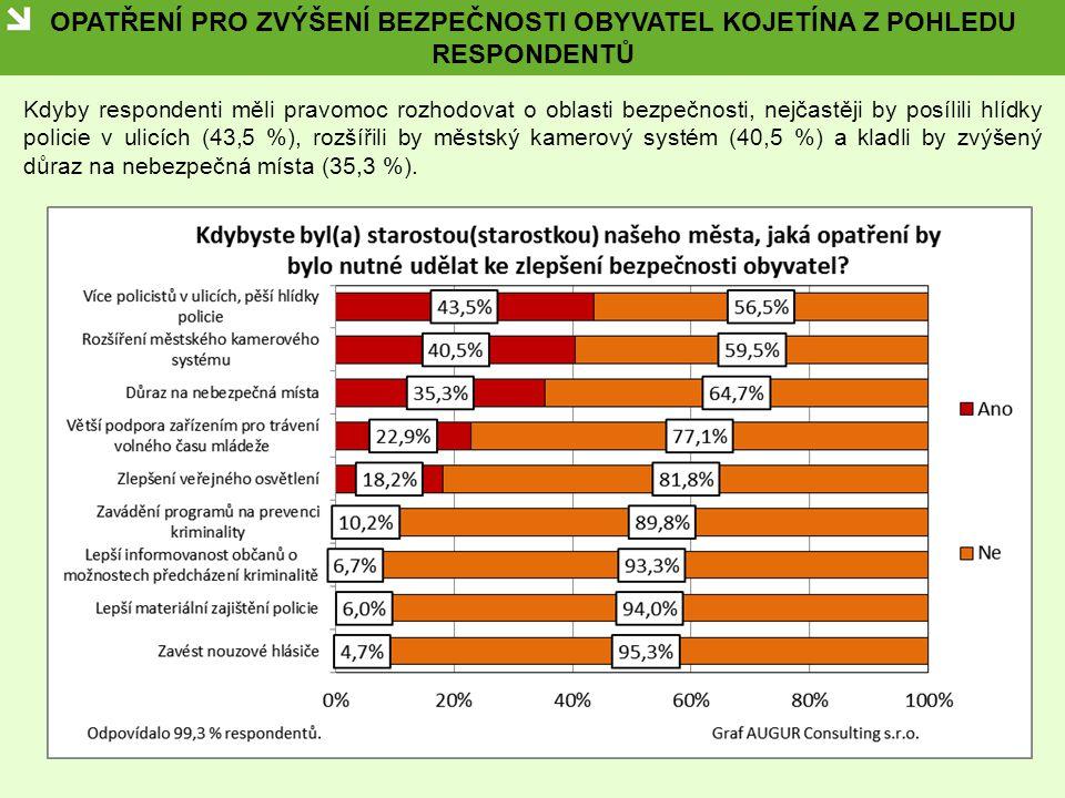 OPATŘENÍ PRO ZVÝŠENÍ BEZPEČNOSTI OBYVATEL KOJETÍNA Z POHLEDU RESPONDENTŮ Kdyby respondenti měli pravomoc rozhodovat o oblasti bezpečnosti, nejčastěji by posílili hlídky policie v ulicích (43,5 %), rozšířili by městský kamerový systém (40,5 %) a kladli by zvýšený důraz na nebezpečná místa (35,3 %).