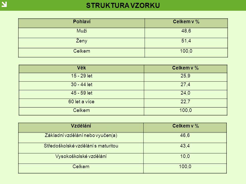 STRUKTURA VZORKU Zaměstnání (společenská aktivita)Celkem v % Dělník (manuální pracovník)20,6 Administrativní zaměstnanec (v komerční sféře)3,8 Administrativní zaměstnanec (státní či příspěvková organizace) 4,0 Řídící pracovník4,0 Učitel, lékař, výzkumný pracovník apod.7,3 Podnikatel(ka)4,8 Drobný živnostník2,8 Nezaměstnaný(á)3,5 Důchodce(kyně), včetně invalidních, ZTP25,1 Žena v domácnosti nebo na mateřské dovolené2,5 Student(ka), učeň/učnice21,1 Jinak ekonomicky aktivní0,5 Celkem100,0