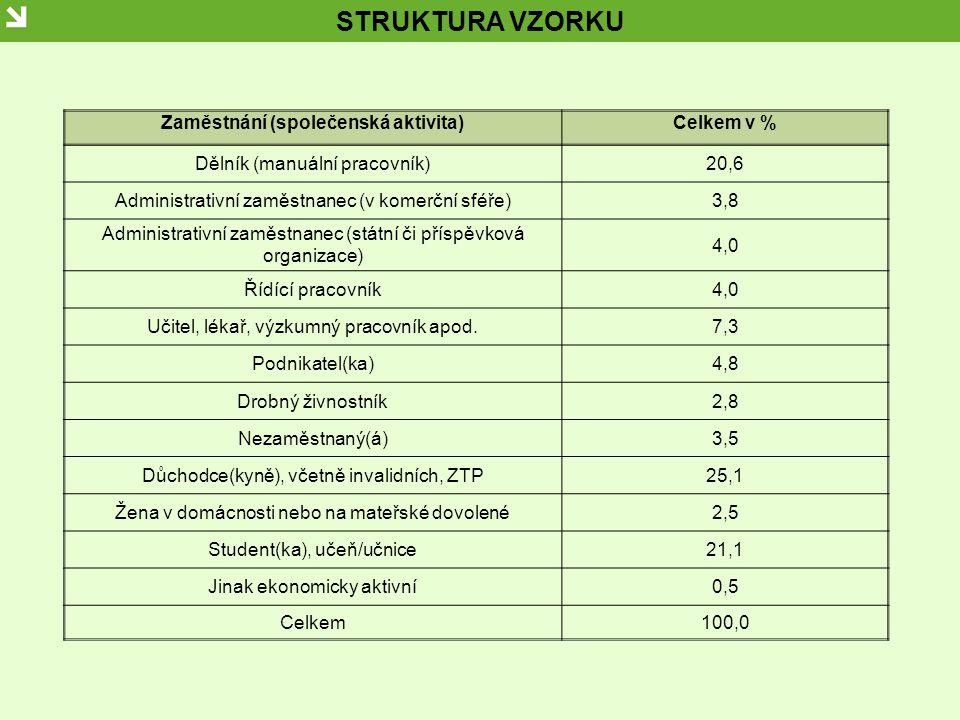 STRUKTURA VZORKU Zaměstnání (společenská aktivita)Celkem v % Dělník (manuální pracovník)20,6 Administrativní zaměstnanec (v komerční sféře)3,8 Adminis