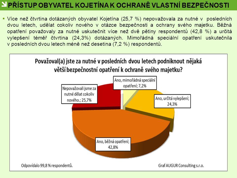 PŘÍSTUP OBYVATEL KOJETÍNA K OCHRANĚ VLASTNÍ BEZPEČNOSTI  Více než čtvrtina dotázaných obyvatel Kojetína (25,7 %) nepovažovala za nutné v posledních d