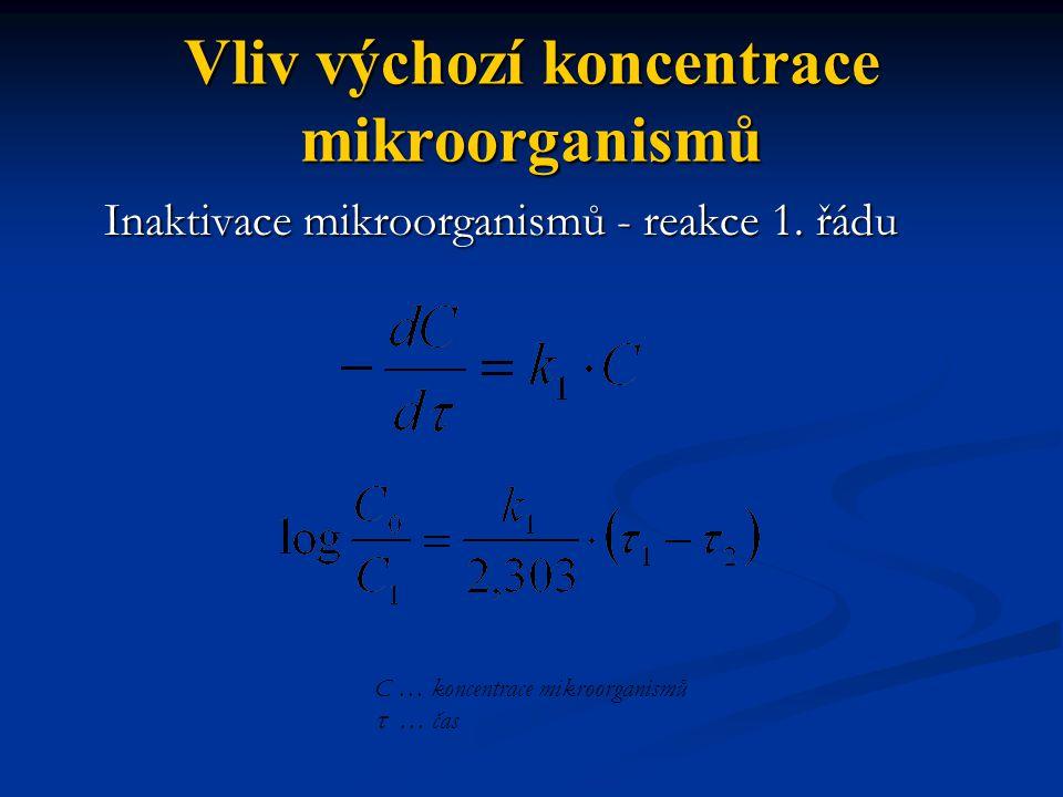 Vliv výchozí koncentrace mikroorganismů Inaktivace mikroorganismů - reakce 1.