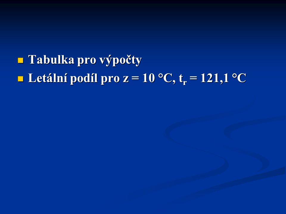 Tabulka pro výpočty Tabulka pro výpočty Letální podíl pro z = 10 °C, t r = 121,1 °C Letální podíl pro z = 10 °C, t r = 121,1 °C