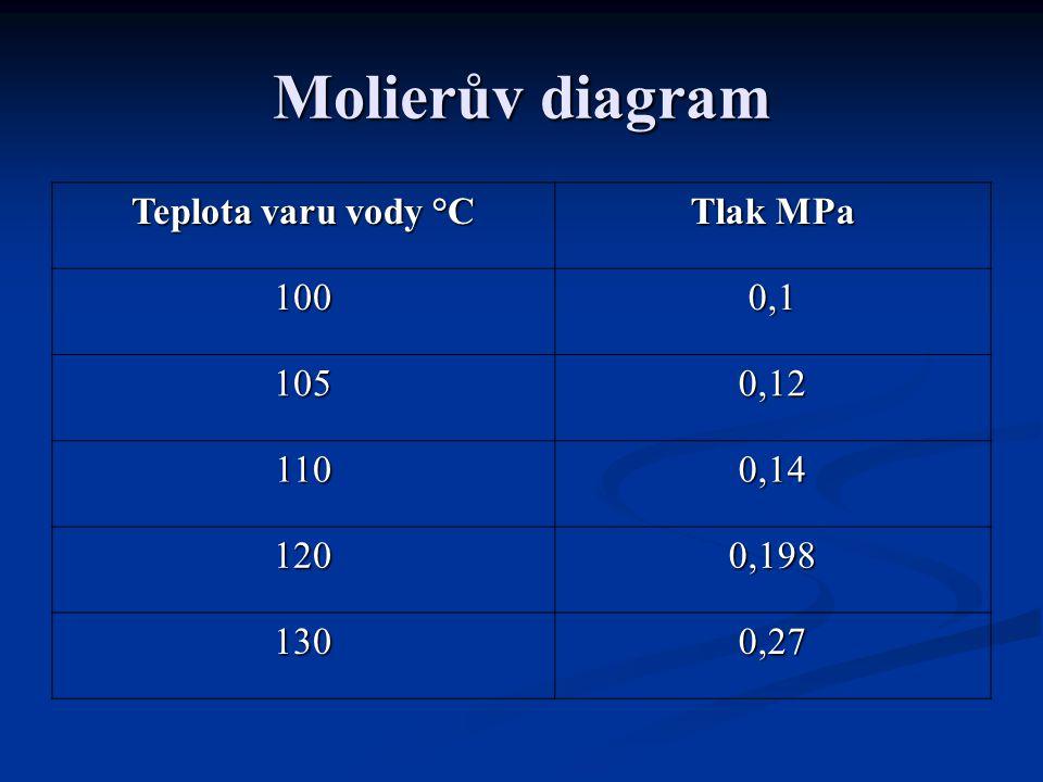 Molierův diagram Teplota varu vody °C Tlak MPa 1000,1 1050,12 1100,14 1200,198 1300,27