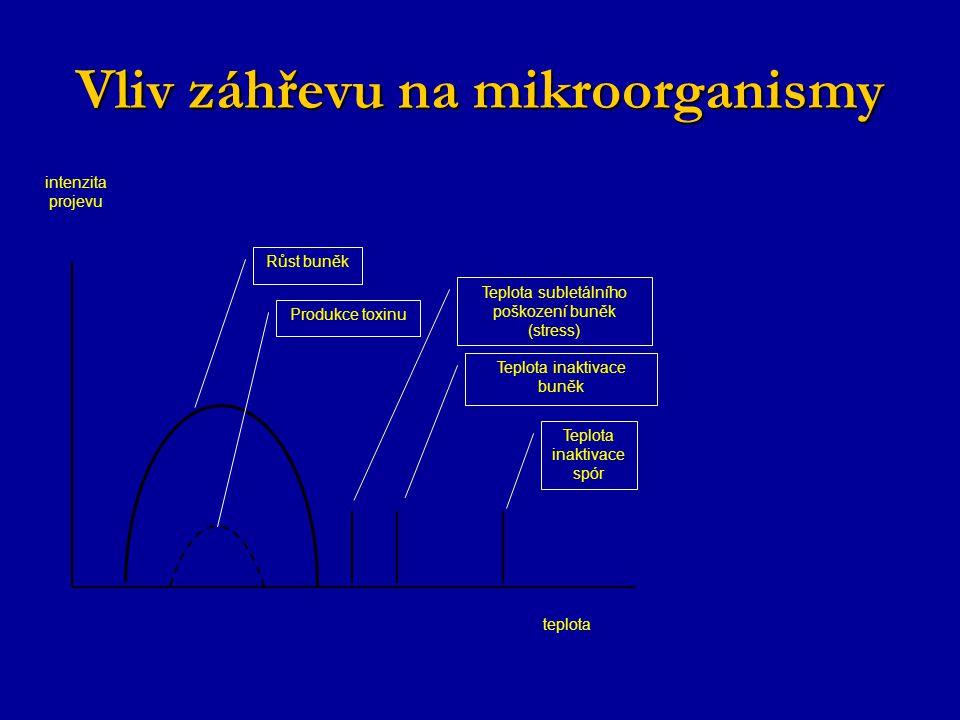 intenzita projevu teplota Růst buněk Produkce toxinu Teplota subletálního poškození buněk (stress) Teplota inaktivace buněk Teplota inaktivace spór Vliv záhřevu na mikroorganismy