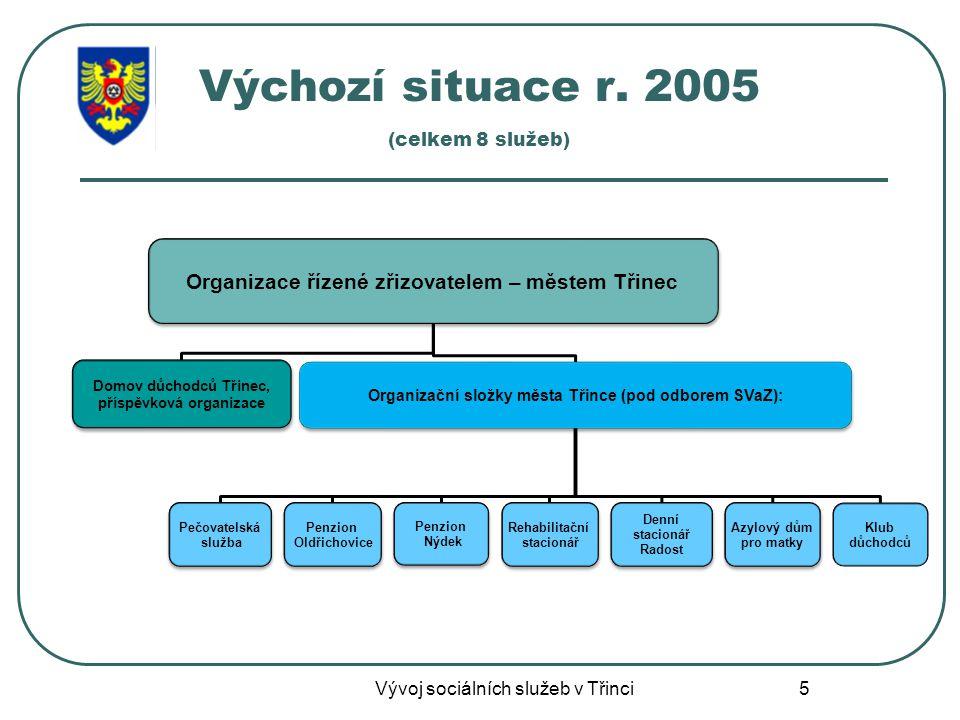 5 Výchozí situace r. 2005 (celkem 8 služeb) Vývoj sociálních služeb v Třinci
