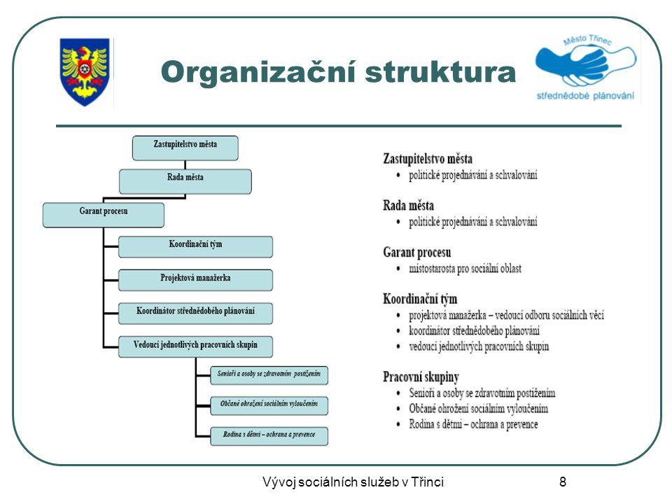 8 Organizační struktura Vývoj sociálních služeb v Třinci