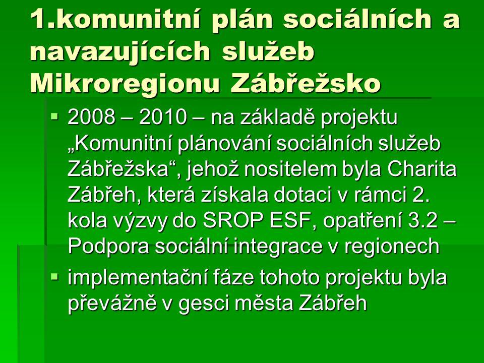 """1.komunitní plán sociálních a navazujících služeb Mikroregionu Zábřežsko  2008 – 2010 – na základě projektu """"Komunitní plánování sociálních služeb Zá"""