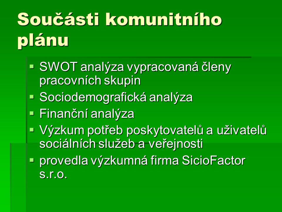 Součásti komunitního plánu  SWOT analýza vypracovaná členy pracovních skupin  Sociodemografická analýza  Finanční analýza  Výzkum potřeb poskytova