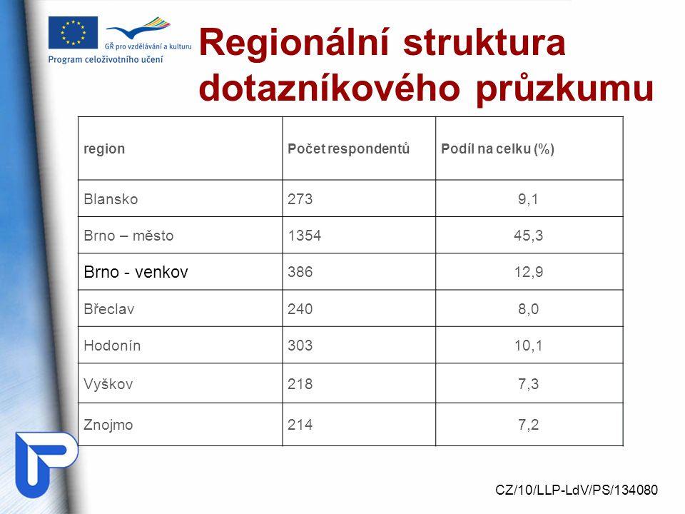 Regionální struktura dotazníkového průzkumu CZ/10/LLP-LdV/PS/134080 regionPočet respondentůPodíl na celku (%) Blansko2739,1 Brno – město135445,3 Brno - venkov 38612,9 Břeclav2408,0 Hodonín30310,1 Vyškov2187,3 Znojmo2147,2