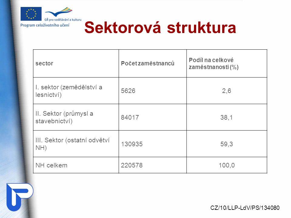 Sektorová struktura CZ/10/LLP-LdV/PS/134080 sectorPočet zaměstnanců Podíl na celkové zaměstnanosti (%) I.