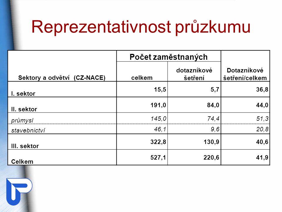 Reprezentativnost průzkumu Sektory a odvětví (CZ-NACE) Počet zaměstnaných Dotazníkové šetření/celkem celkem dotazníkové šetření I.