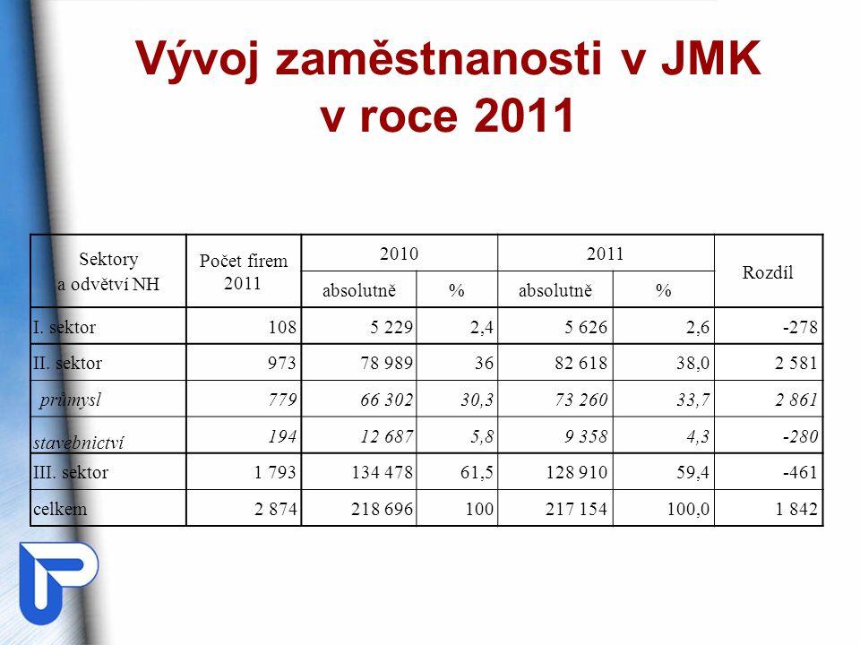 Vývoj zaměstnanosti v JMK v roce 2011 Sektory a odvětví NH Počet firem 2011 20102011 Rozdíl absolutně% % I.
