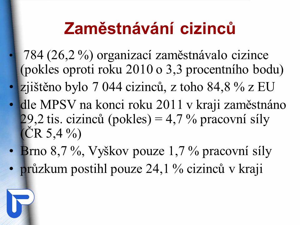 Zaměstnávání cizinců 784 (26,2 %) organizací zaměstnávalo cizince (pokles oproti roku 2010 o 3,3 procentního bodu) zjištěno bylo 7 044 cizinců, z toho 84,8 % z EU dle MPSV na konci roku 2011 v kraji zaměstnáno 29,2 tis.