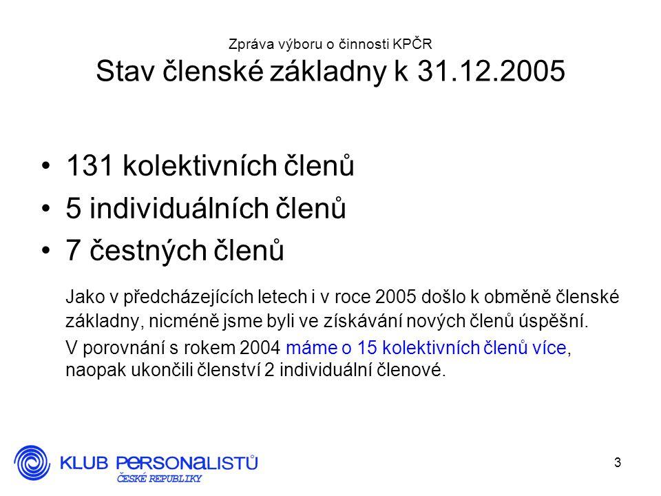 3 Zpráva výboru o činnosti KPČR Stav členské základny k 31.12.2005 131 kolektivních členů 5 individuálních členů 7 čestných členů Jako v předcházejících letech i v roce 2005 došlo k obměně členské základny, nicméně jsme byli ve získávání nových členů úspěšní.