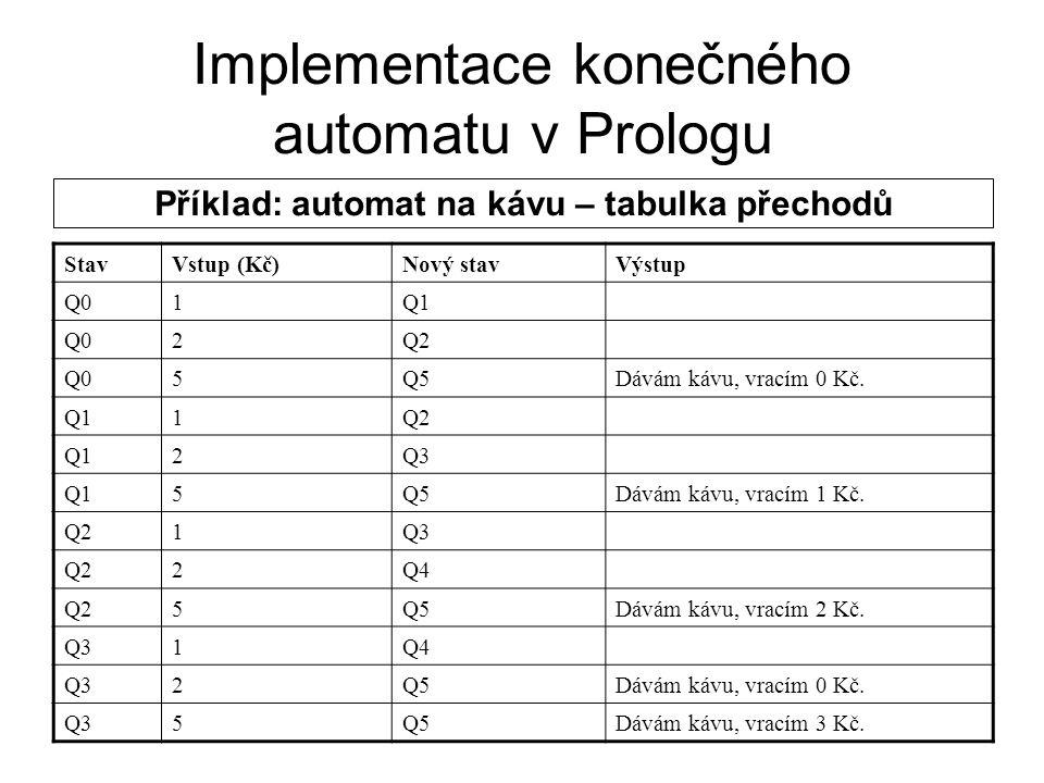 Implementace konečného automatu v Prologu Příklad: automat na kávu– tabulka přechodů StavVstup (Kč)Nový stavVýstup Q41Q5Dávám kávu, vracím 0 Kč.