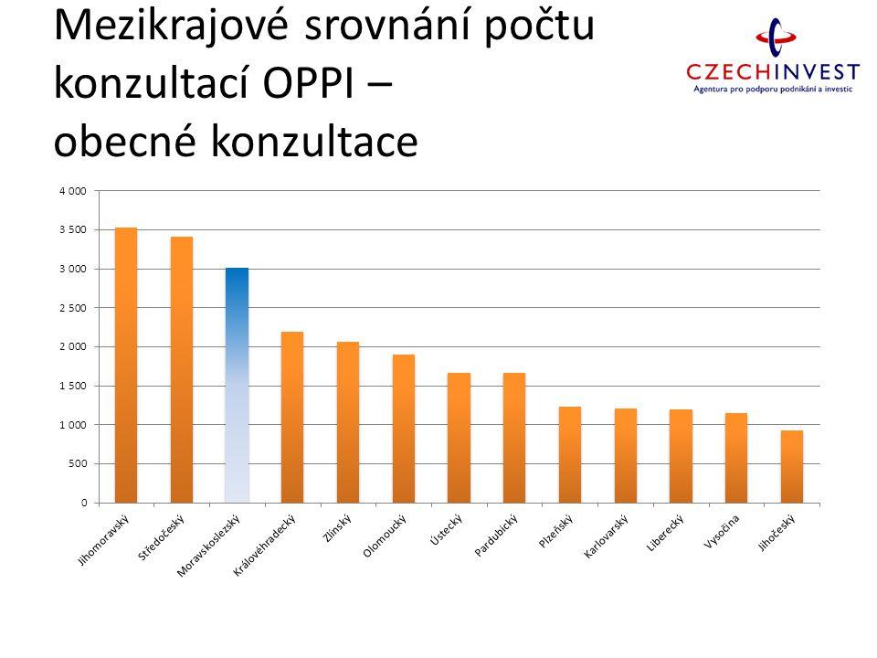 Mezikrajové srovnání počtu konzultací OPPI – obecné konzultace